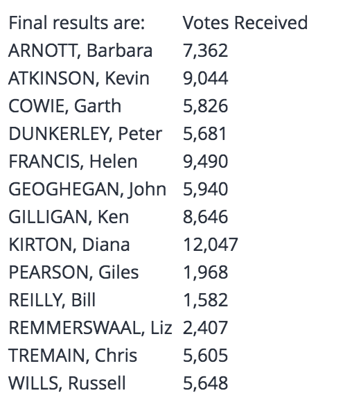 Results for HBPCT Election of Trustees